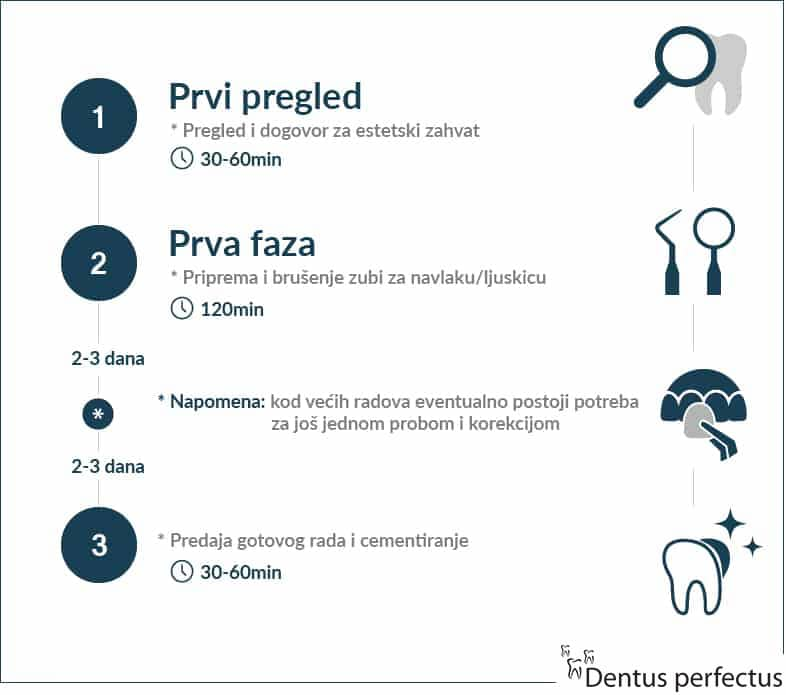 Dentus perfectus - zubne krunice - faze izrade
